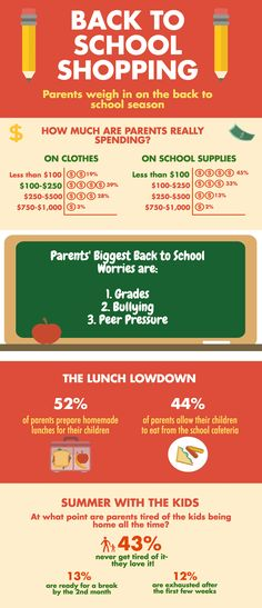 Are you ready for the kids to go back to school? 43% of parents claim they never get tired of having the kids home all the time! Check out our blog post to see how parents are feeling about the back to school season. http://blog.swagbucks.com/2016/07/back-to-school-by-the-numbers.html