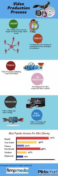 Photon SF Inc. - A creative video production company providing marketing, testimonial, web and corporate video production services in San Francisco and Silicon Valley. #VideoProduction Get more leads using video. Learn more at Philwebdesign.com