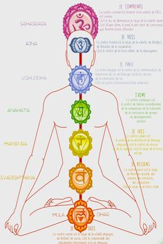 LES CHAKRAS - Yoga et Energies