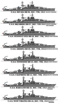 Battleships at anchor on battleship row in Pearl Harbor on December USS Nevada USS Oklahoma * USS Pennsylvania USS Arizona * USS Tennessee USS California * USS Maryland USS West Virginia * *Sunk or destroyed Always remember