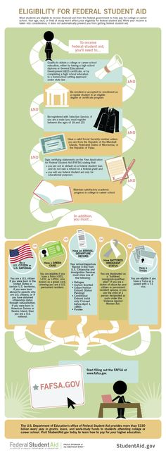 Eligibility for Student Federal Aid FAFSA
