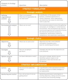 Business Strategy: Elements in the Strategy Process