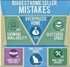 Are you selling a home? Take a look at the biggest mistakes people make when selling a home. If you understand what NOT to do when you go to sell your home, you'll then know exactly what you should do and how to sell your home fast.