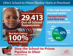 The School-to-Prison Pipeline Starts in Preschool The Buckeye State, Criminal Justice, Black Boys, Prison, Infographics, Foundation, Preschool, University, Public