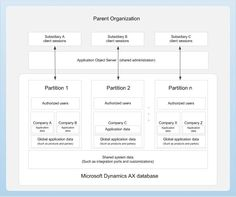 Data partitioning architecture diagram for Microsoft Dynamics AX.