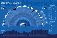 2010-11 NBA Dallas Mavericks