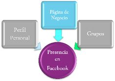 Estrategia de Marketing para facebook @RiolanVirtualBS #redessociales #socialmedia #facebook