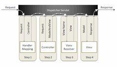 Spring MVC Framework Tutorial   DZone