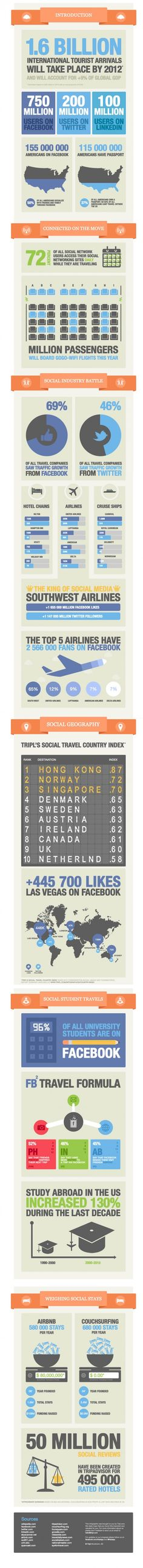 Social Media is changing the way we look at the world and is disrupting nearly every industry. Travel, the world's largets industry, may be slow to adopt, but it cannot escape the impact of 'social'. Tripl is passionate about building the world's best social platform for both customers and business. Brought to you by Tripl.