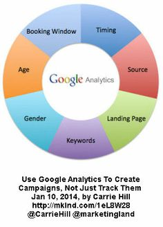 #Startup #Marketing Tip: How to Use #Google Analytics To Create Campaigns; Not Just Track / @carrie hill @Marketing Land /     What many beginning #marketers and small #business owners don't know is that you can use analytics data to create an online marketing campaign.  Analytics can answer some of the key questions you might ask when you want to create a campaign: Who are you #targeting? Where do they live? When should you start your campaign?