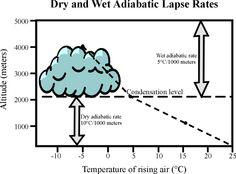Adiabatic lapse rate: Dry= 10 C, Wet= 5