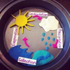 Water cycle with play dough.Fun and interactive! Water Cycle Craft, Water Cycle Project, Water Cycle Activities, Playdough Activities, Kindergarten Activities, Science Activities, Water Crafts, Classroom Activities, Weather Activities