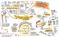 Learning Environments Of Tomorrow by Harvard Education