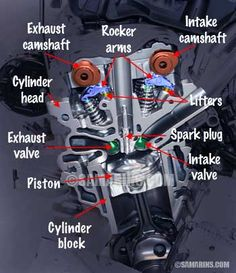 Animated diagrams, components, pros and cons and comparison of DOHC, SOHC and OHV engines Engineering Tools, Mechanical Engineering, Engineering Firms, Automotive Engineering, Motorcycle Engine, Car Engine, Motor Engine, Man Cave Garage, Garage Bar