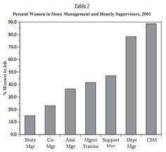The Data Behind the Walmart Gender Discrimination Lawsuit - Sociological Images Social Science Project, University Of Minnesota, In Law Suite, Sociology, Bar Chart, Walmart, Management, Bar Graphs