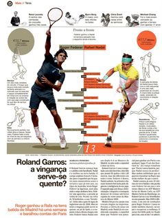 This is an example of a Data graphic. It compares both the tennis players and give statistics on who is the better player. Roger Federer, Bjorn Borg, Rafael Nadal, Editorial Layout, Editorial Design, Wimbledon, Tennis Techniques, Federer Nadal, Lacoste
