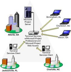 Wide are network (WAN) network that covers a large geographic area.