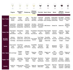 Wine parings with a high degree of detail. Plan your meal and visit riverside wines.com for a great wine pairing!