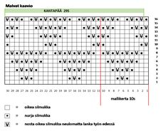 Periodic Table, Knit Crochet, Diagram, Knitting, Periodic Table Chart, Tricot, Periotic Table, Breien, Ganchillo