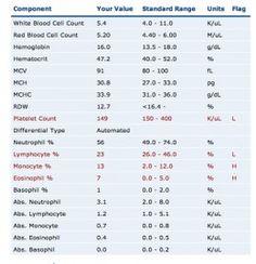 Phlebotomy Tubes And Tests Chart Phlebotomy Tubes