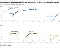 The Pew Research Center surveys cover ownership of seven types of devices. The center studies them because their use often affects how people connect with each other, with information and with medi...
