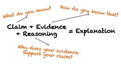 The Claim, Evidence, Reasoning framework is a scaffolded way to teach the scientific method. Science Inquiry, Science Writing, 6th Grade Science, Middle School Science, Teaching Writing, Physical Science, Science Classroom, Science Lessons, Teaching Science