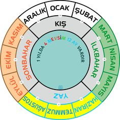 İlkokul Pano Mevsimler Math Boards, Turkish Language, Homeschool, Education, Kids, Rage, Pictures, School, Young Children