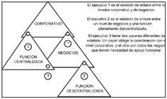 Papel de los ejecutivos como eslabones de enlace en los diversos niveles jerárquicos de planificación (Hax y Majluf)