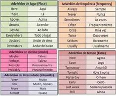 Resultado de imagem para adverbios em ingles lista #studyportuguese #portugueselessons
