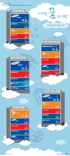 '삼성전자' '대한항공' 대학생 취업 희망기업 꼽혀 [인포그래픽] #Company / #Infographic ⓒ 비주얼다이브 무단 복사·전재·재배포 금지