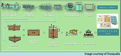 klor i dricksvatten Water Filtration System, Image
