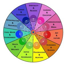 Wheel of Co-Creation Educational Technology, Science And Technology, Wellness Wheel, Health Economics, Technology Infrastructure, Complex Systems, Medicine Wheel, Recreational Activities, Water Art