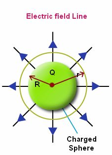 Gauss Law: Gauss Law can be used to define the electric charge distribution on the closed surface with the volume V. Let us study more about this Gauss Law in this section.