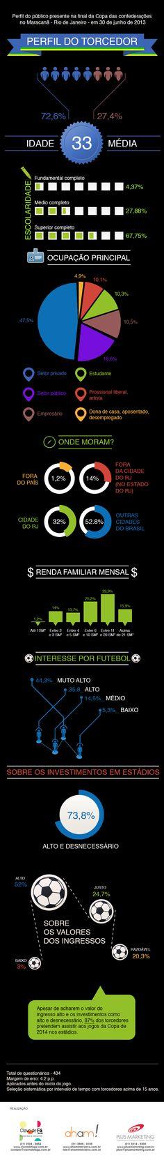Infográfico ilustrando o perfil dos torcedores presentes na final da Copa das Confederações no Maracanã, Rio de Janeiro.