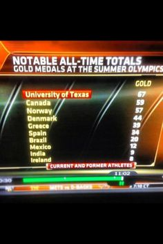 The University of #Texas has more gold medals than most countries. #Longhorns #hookem