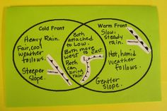 Teaching weather and climate is important when it comes to a water unit because water has such an important role in our environment. Making a venn diagram for not only cold fronts and warm fronts, but for other important climate factors would be a good way for students to see what each have as individual characteristics or both have in common.