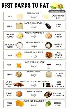 Top 10 low carb food swaps that will transform your body No Carb Food List, Healthy Food List, Diet Food List, Food Lists, Healthy Drinks, Healthy High Carb Foods, No Carb Foods, Foods With No Carbohydrates, High Carb Foods List