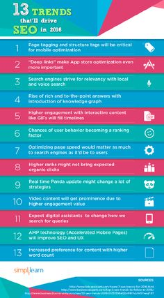 13 Trends That Will Drive SEO in 2016 #Infographic