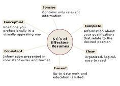 6 C's of effectiveresumes