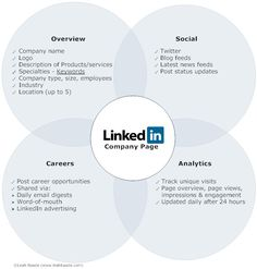 Can You Get a Vanity URL for your LinkedIn Company Page?