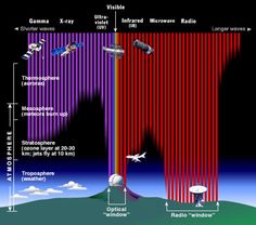 Diagram demonstrating how the Earth's atmosphere aborbs different wavelengths of light.