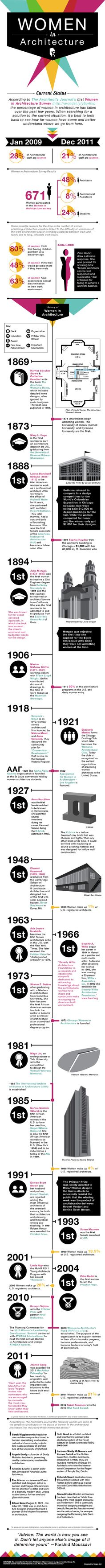 #Women in #Architecture