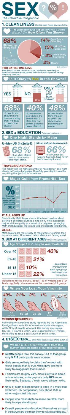 Sex in america a definitive survey