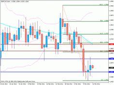 GBPCAD: Ideas de Trading – 14.03.12 - Investors Europe Stock Brokers Gibraltar
