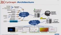 Watch (or read) Cybersecurity Researcher Steven Noel's presentation on how a robust graph database architecture can protect networks against cyber attacks. Web Graph, Graph Visualization, Graph Database, Global Gathering, Data Architecture, Cyber Attack, Big Data, Vulnerability, Insight