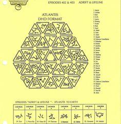 Stargate Atlantis DHD format