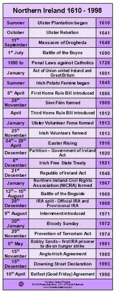 Northern Ireland The Troubles History Events Printable Timeline Poster