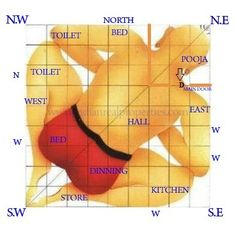 SCIENTIFIC VASTU FACTORS THAT IMPACT A HOUSE