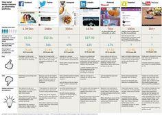 Følgere, fordele/ulemper og meget mere info om de forskellige sociale platforme.