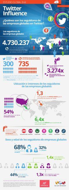 Quién sigue a las empresas globales en Twitter #infografia